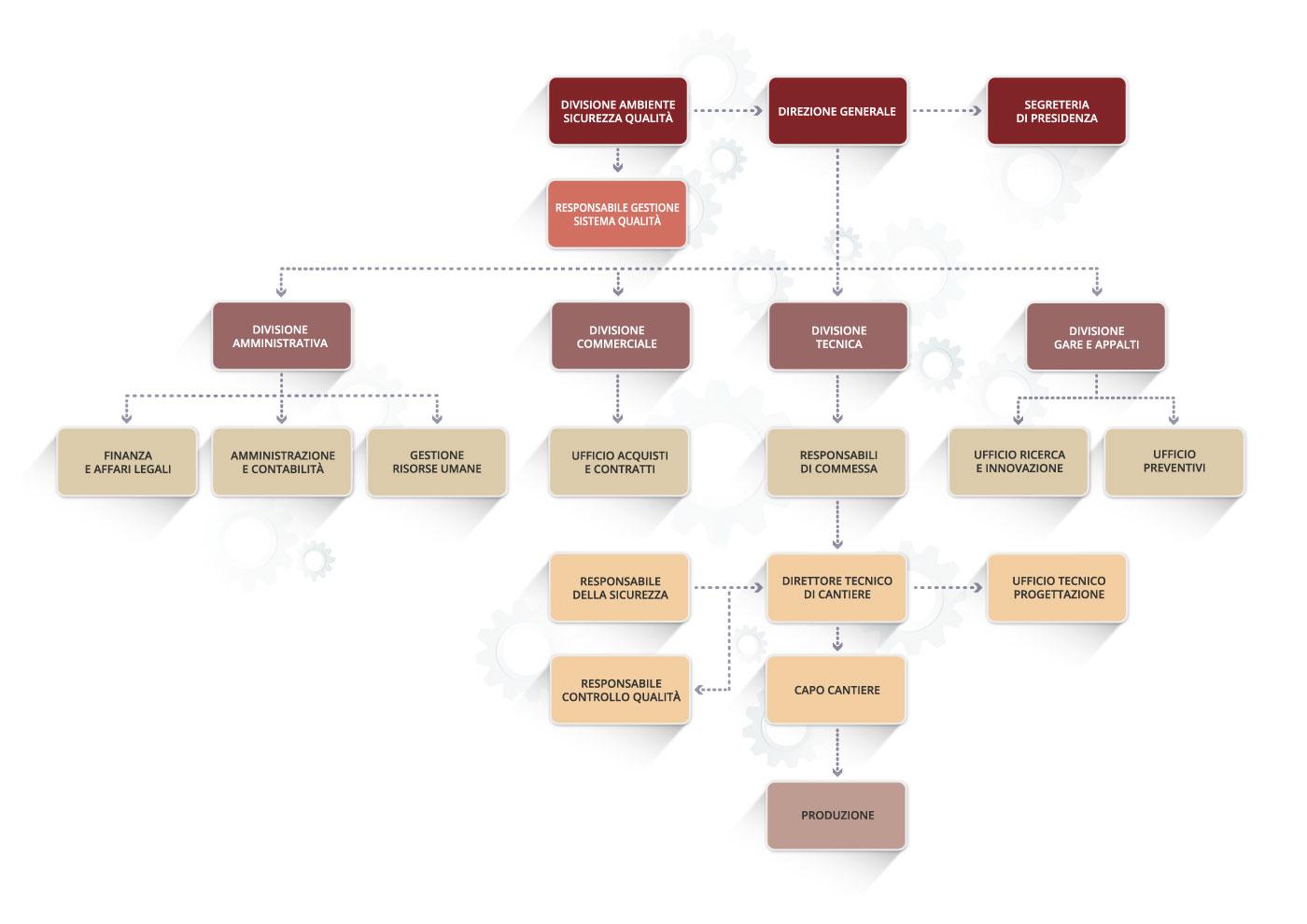 Organigramma Consorzio Stabile GST